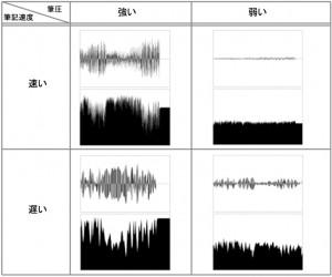描画運動情報と波形の関係
