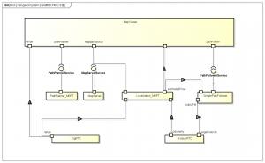 経路追従機能内部ブロック図